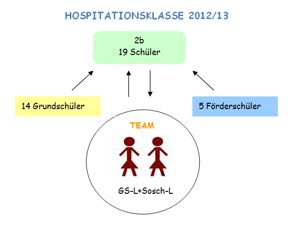 Aufbau einer Hospitationsklasse -19 Schüler = 14 Grundschüler + 5 Förderschüler